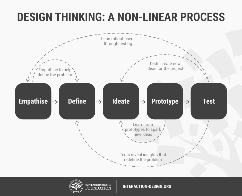 This graphic from the Interaction Design Foundation represents how I apply the design thinking model to UX design.