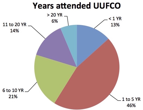 Years+attended+UUFCO.jpg