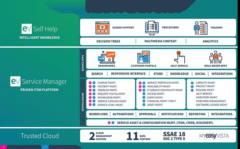 EasyVista-itsm-Platform