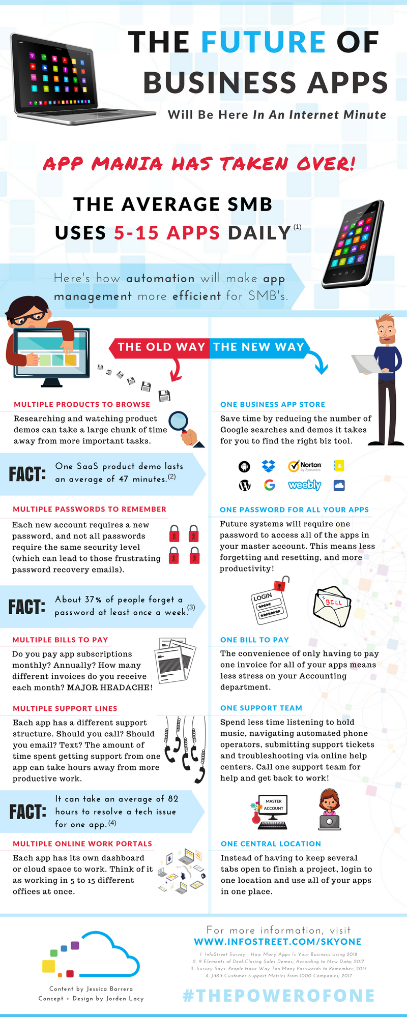 Infographic: The Future of Business Apps -