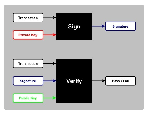 Figure 2- Digital Signature Scheme