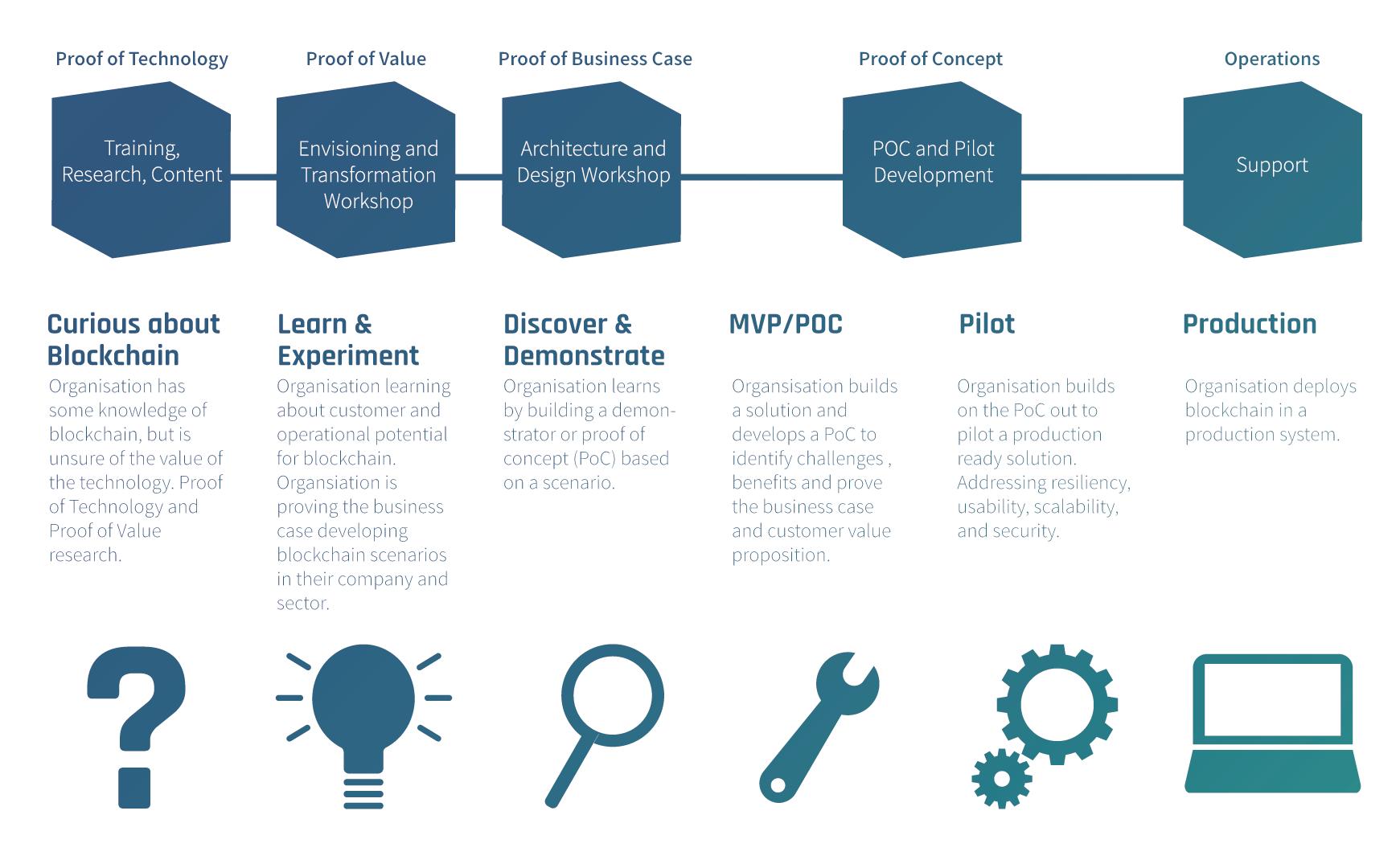 Wallet.Services' Strategic Transformation Journey