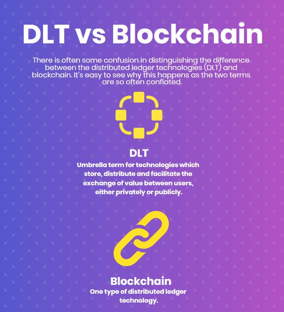 DLT vs Blockchain