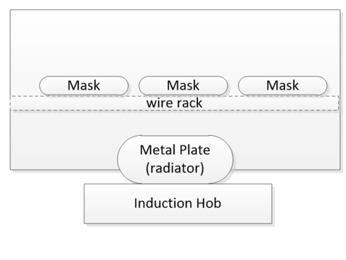 Cross sectional diagram of the device. Remark: Induction hob was used to prove the concept. Dry heat of 65+/- 5 °c can be produced using several other methods. But, induction hob can be used in actual device as well.
