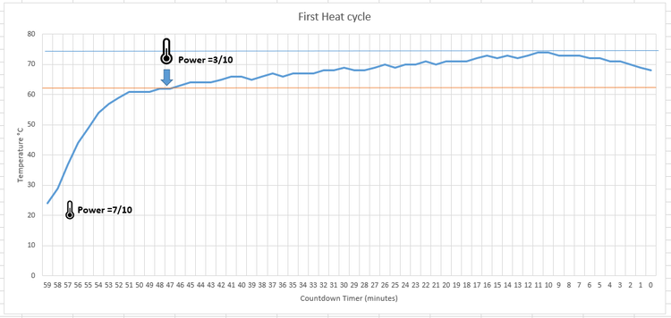 This is the temperature curve obtained when starting to heat from ambient temperature (it was near 22°C when the experiment was conducted). When 60 °C is reached, change the power of the induction hub to 30%. The threshold of 60°C is reached within 15- 20 minutes