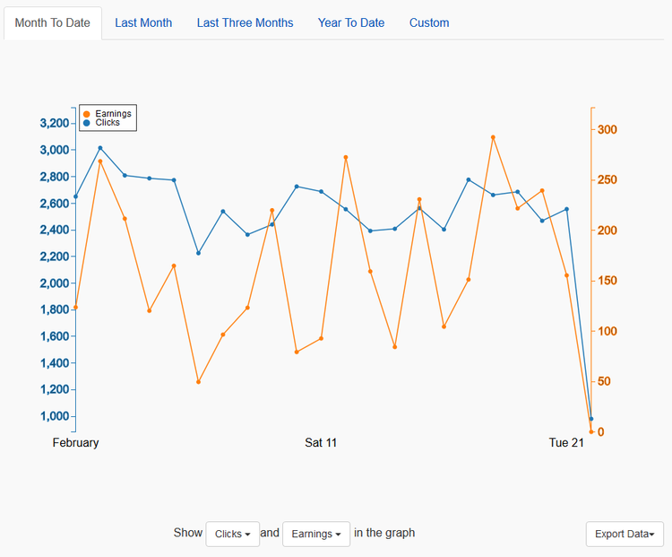Beispiel-Diagramm zeigt Ergebnis und Klicks in diesem Monat