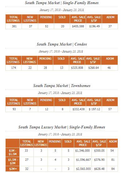 South Tampa Real Estate Report Jan 17-23.JPG