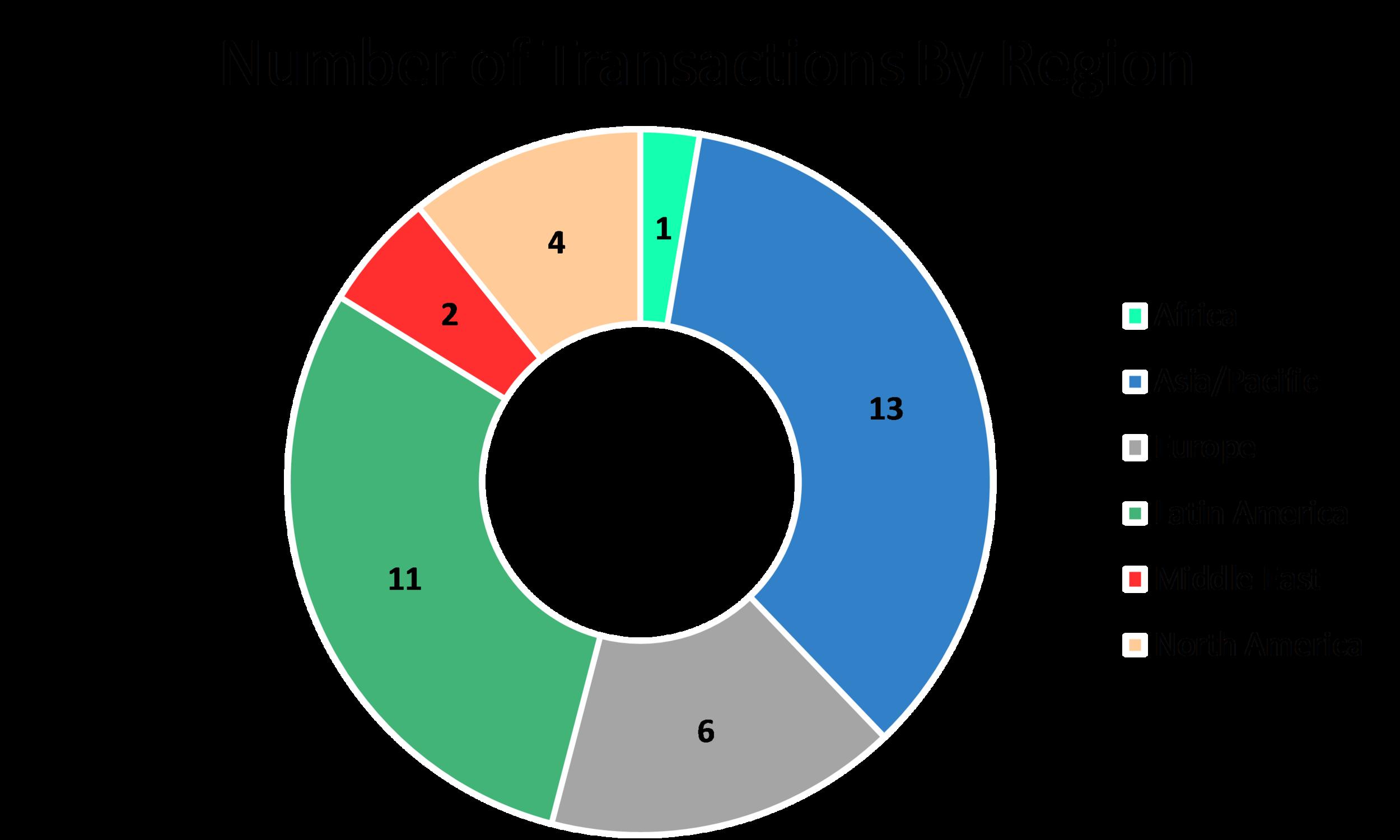 Total Number of Alternative Energy Deals: 37