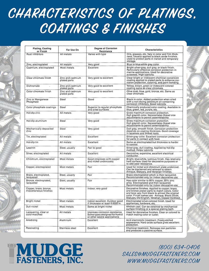 Mudge Characteristics of Platings, Coatings & Finishes