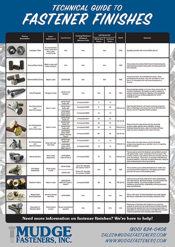 NEW!  Technical Guide to Fastener Finishes  Download the PDF chart here.