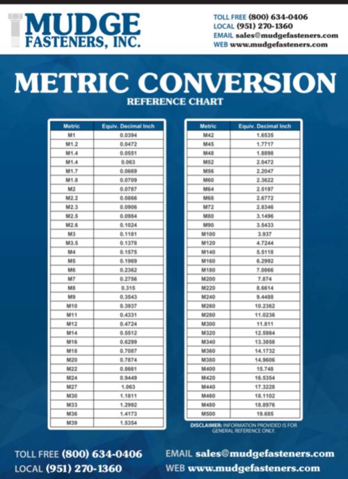 Understanding Metric Fasteners