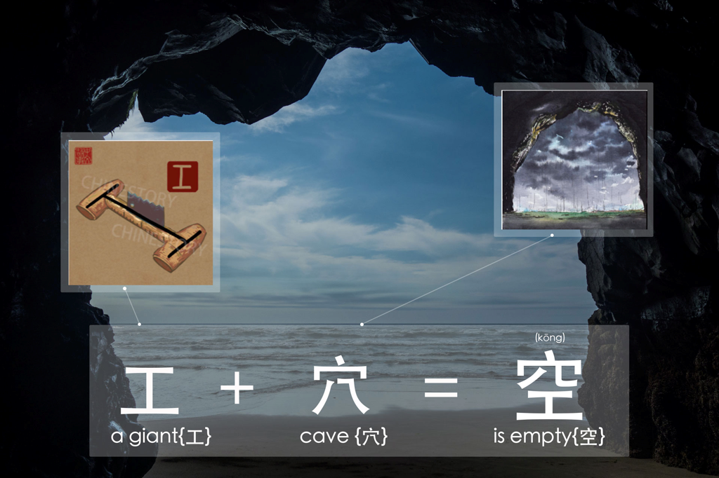 (kōnɡ)穴+工=空 - <origin> big(工) cave(穴) is empty => empty<modern day use> 1. Big emptiness(空) above => sky2. with empty(空) result => in vain, be without