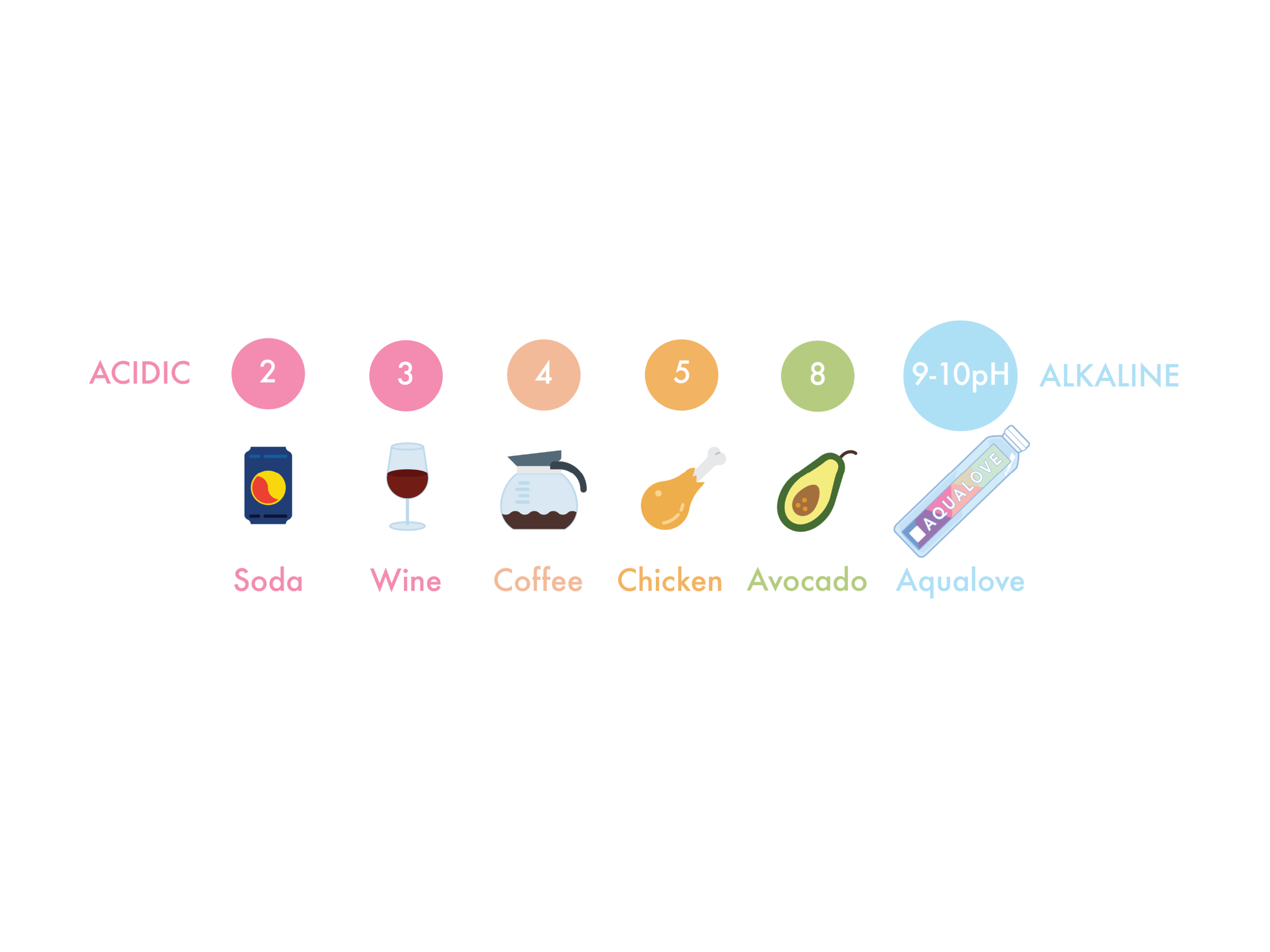 pH Scale update.png