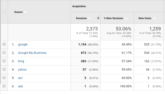 Google My Business traffic Overview