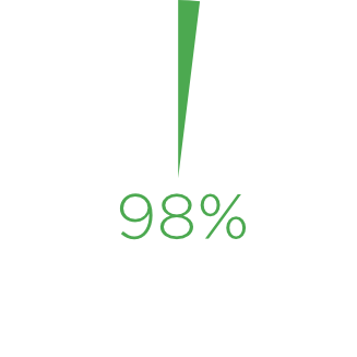 Did you know? - 20% of new hires quit within the first 90 days. (Ouch.) What about job seekers who have used Marlyn Group to change careers? 98% remain at their new jobs to this day.(source: G&A Partners, 2016)
