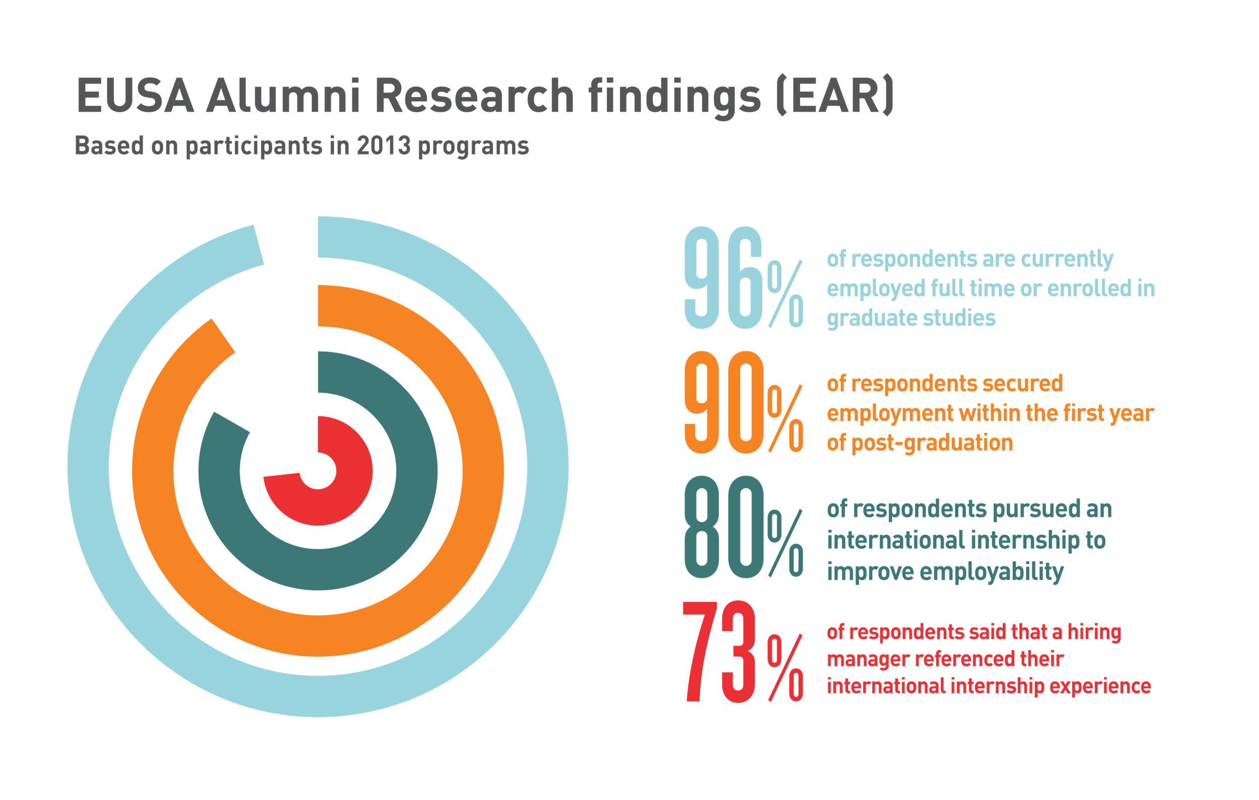 EUSA Alumni Research findings infographic