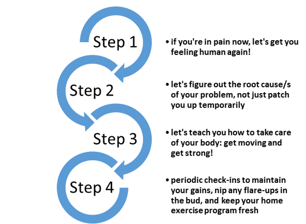 Four steps to chiropractic health in Austin
