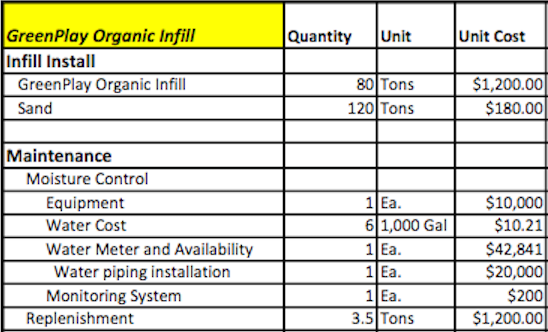 Chart from p. 47 of the Loudon County Synthetic Turf Alternative Infill Analysis