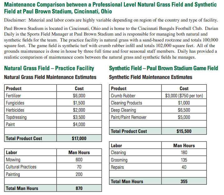 Costs Gr Vs Synthetic Turf Safe Healthy Playing Fields