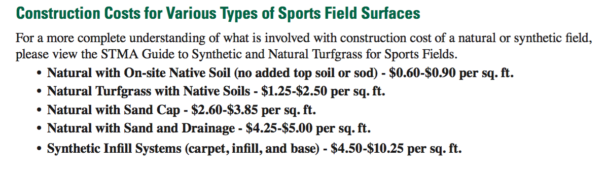Source:  Natural Grass Athletic Fields (Sports Turf Managers Association)    (2009) (p. 7)