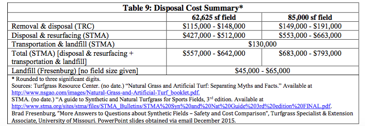 Source:  Cost Analysis - Sports Turf Alternatives Assessment, September 2016 , Massachusetts Toxics Use Reduction Institute