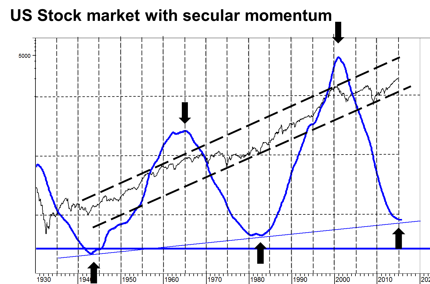On this chart you can see that the decline in the Secular Momentum Indicator (marked blue on the right chart)has matched my forecast almost perfectly. Also you can see that my forecast in 2001 of a new secular bull market to start around 2010 has become stunningly accurate as the  S&P Index  entered this secular uptrend following the financial crisis in 2009. Furthermore, I did forecast the first bear market within this Triangle beginning in 2001 to last until 2002 or even 2004. As we know the first bear market ended in 2003.
