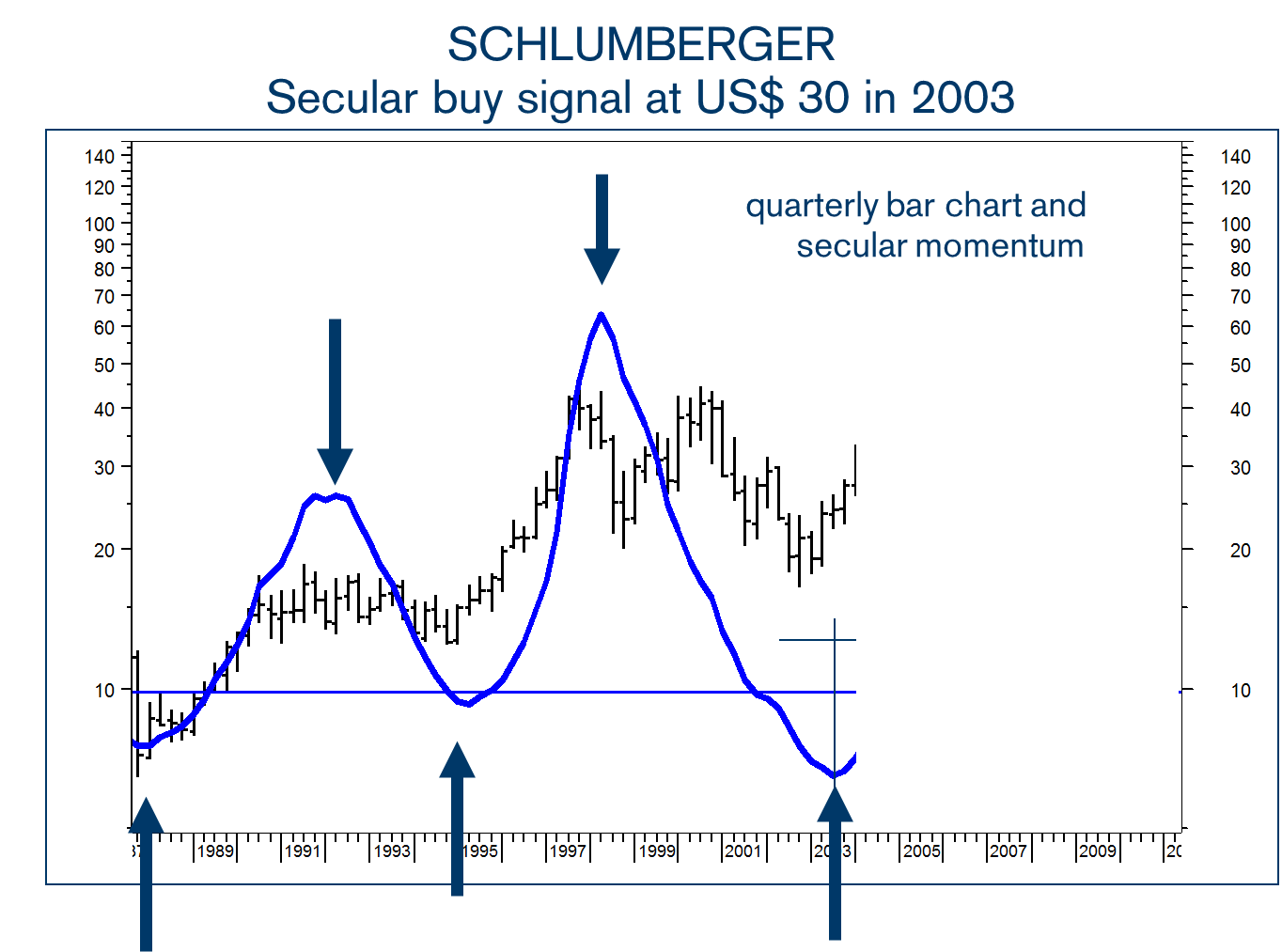 In  2003 , when  Schlumberge r traded around $30 I forecast a new secular uptrend based on the upturn in my Secular Momentum Indicator to persist for the coming years and to take SLB to new all-time highs.