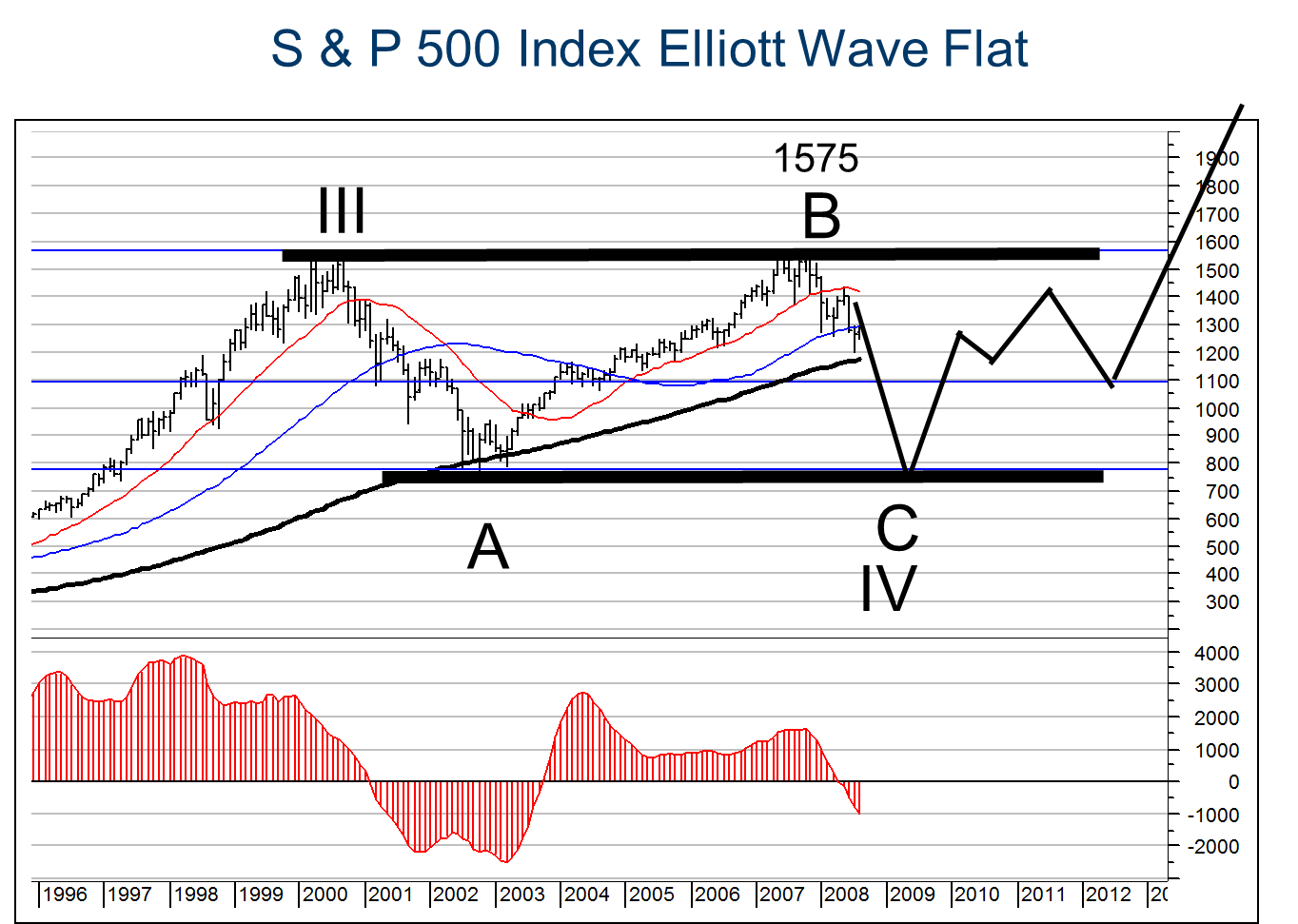 In August 2008  my Elliott Wave Counts was that a FLAT correction A-B-C would unfold from the high in 2000. This implied that the decline from the peak in 2008 would take the  S&P 500 Index  down to the low which it had registered in 2003, by 2009. I did not expect a financial crisis but a Major bear market to last until 2009. It was this low of wave C of Wave IV which I identified as a Buy-of-a-Generation and from which I forecast a new secular uptrend that would take the S&P 500 Index to new all-time highs.As you can see on the chart below has the S&P 500 recovered roughly following the line that I was predicting in 2008..
