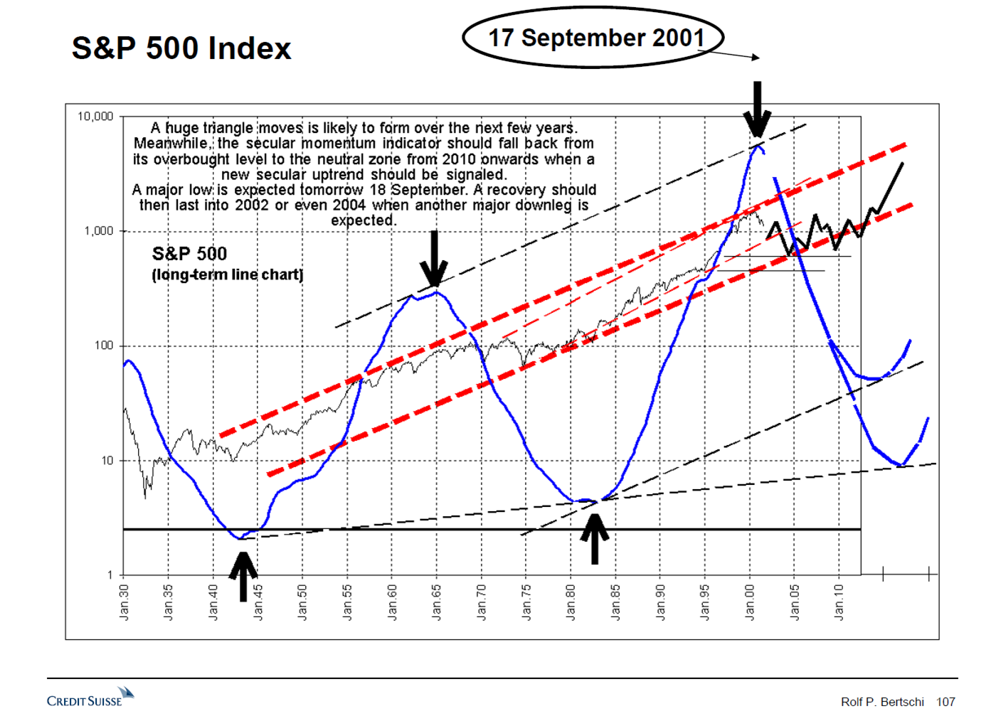 In  September 2001 , I called for the end of the US secular uptrend of the 1980s and 1990s (Sell-of-a-Generation). I did forecast a series of bear and bull markets (Triangle), which would relieve the Secular Momentum Indicator from its extremely overbought level which it had reached in 2001.I forecast this Triangle and the decline in the Secular Momentum Indicator to persist until around 2010. Moreover, I forecast that this secular downtrend would be followed by a new secular uptrend (Buy-of-a-Generation), beginning at the next decade, i.e. around 2010. See the chart below. It shows that this 10-year outlook was stunningly correct.
