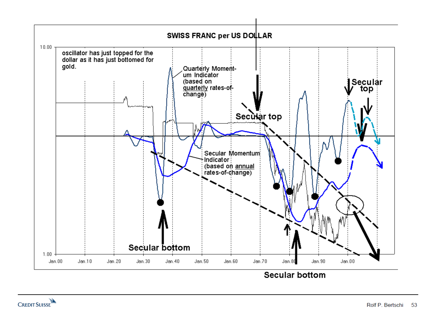 In 2001 I published my Long-term Chart Outlook for US Dollar / Swiss franc, trading at that time at 1.72. I did forcast that the US Dollar would decline over the coming decade to below parity and possibly to the lower end of the dashed downtrend line at around 80 Rappen. Following this forecast, over the years from 2001 to 2011 USD/CHF declined to 70 Rappen on 9th August 2011.