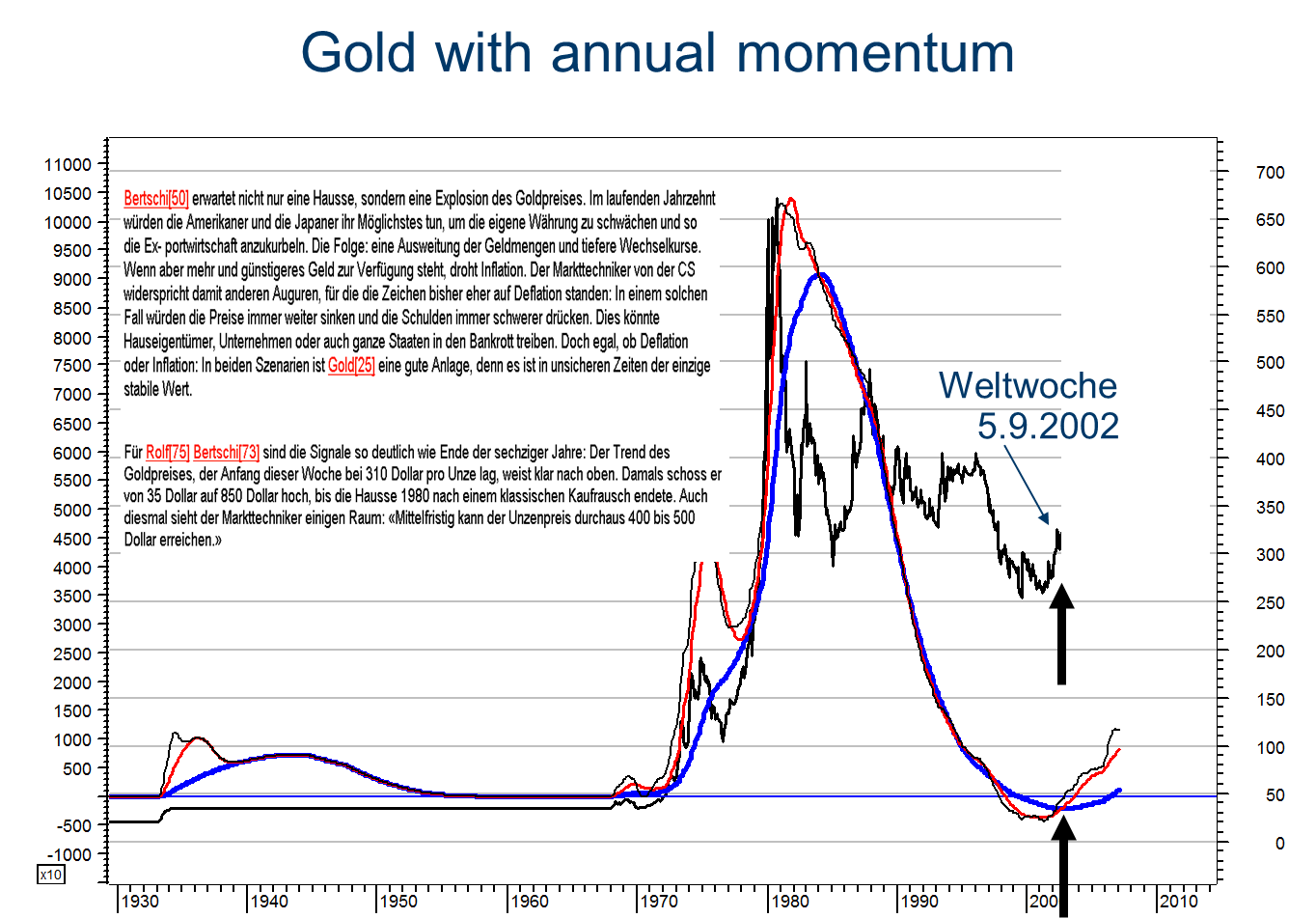 """In the Swiss Magazine """"Weltwoche"""" I projected that Gold has entered a new secular uptrend. This uptrend would push Gold higher of the coming decade. During this uptrend Gold would reach Levels above US$ 500 and possibly new all-time highs. Following my forecast, Gold surged to 1900 in August 2011. In other words, the SECULAR uptrend, which I identified based on my Momentum Indicators, Gold rose by over 500%.  The chart below is from a series of presentations, which I gave in early 2012. I did identify the pattern in Gold as the long-term TOP, which should be folllowed by a long-term bear market. As you are well aware of did the Gold price enter a bear market in 2013."""