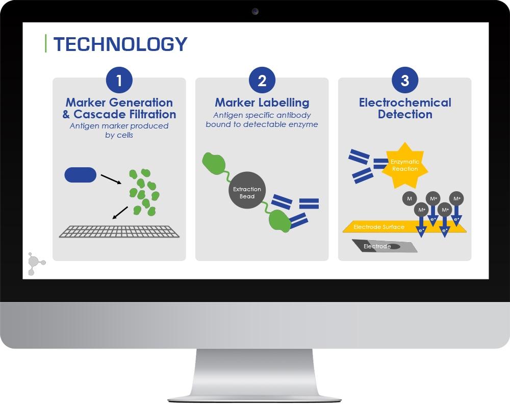 Proteosense Slide MockupTech 2.jpg