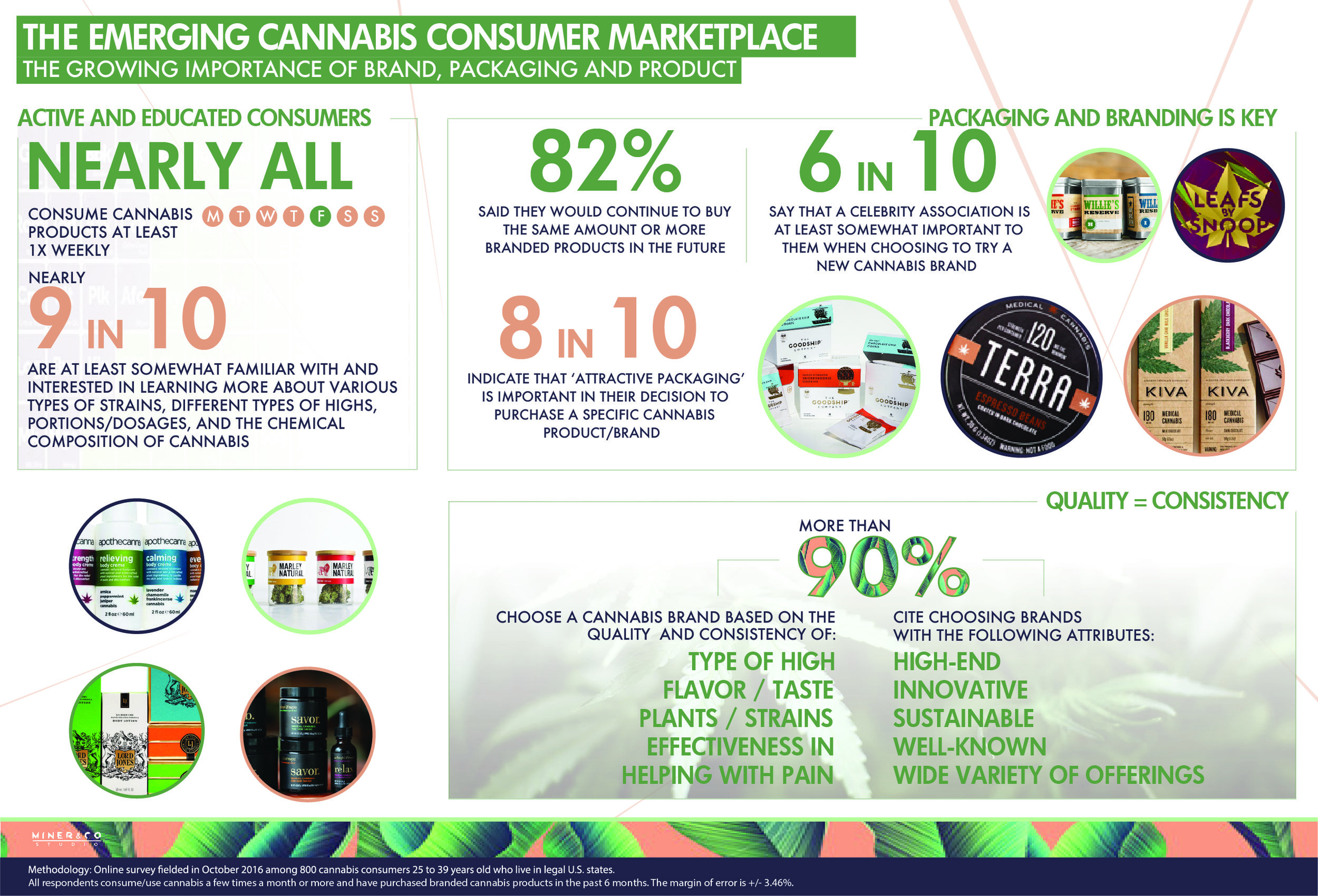 With 93% consuming cannabis at least once a week, cannabis consumers surveyed are actively shopping and open to trying new products. The importance of good  branding and packaging  is now quickly growing.