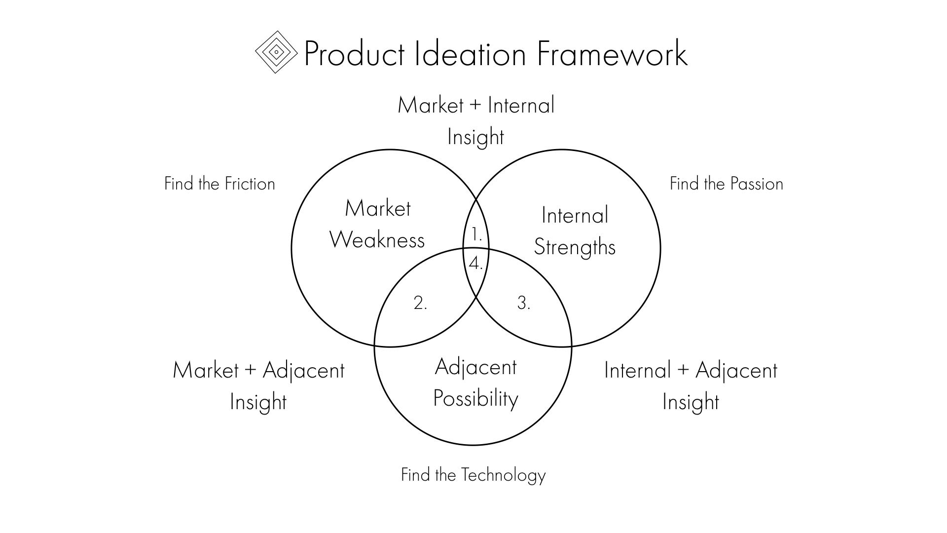 Product Ideation Framework
