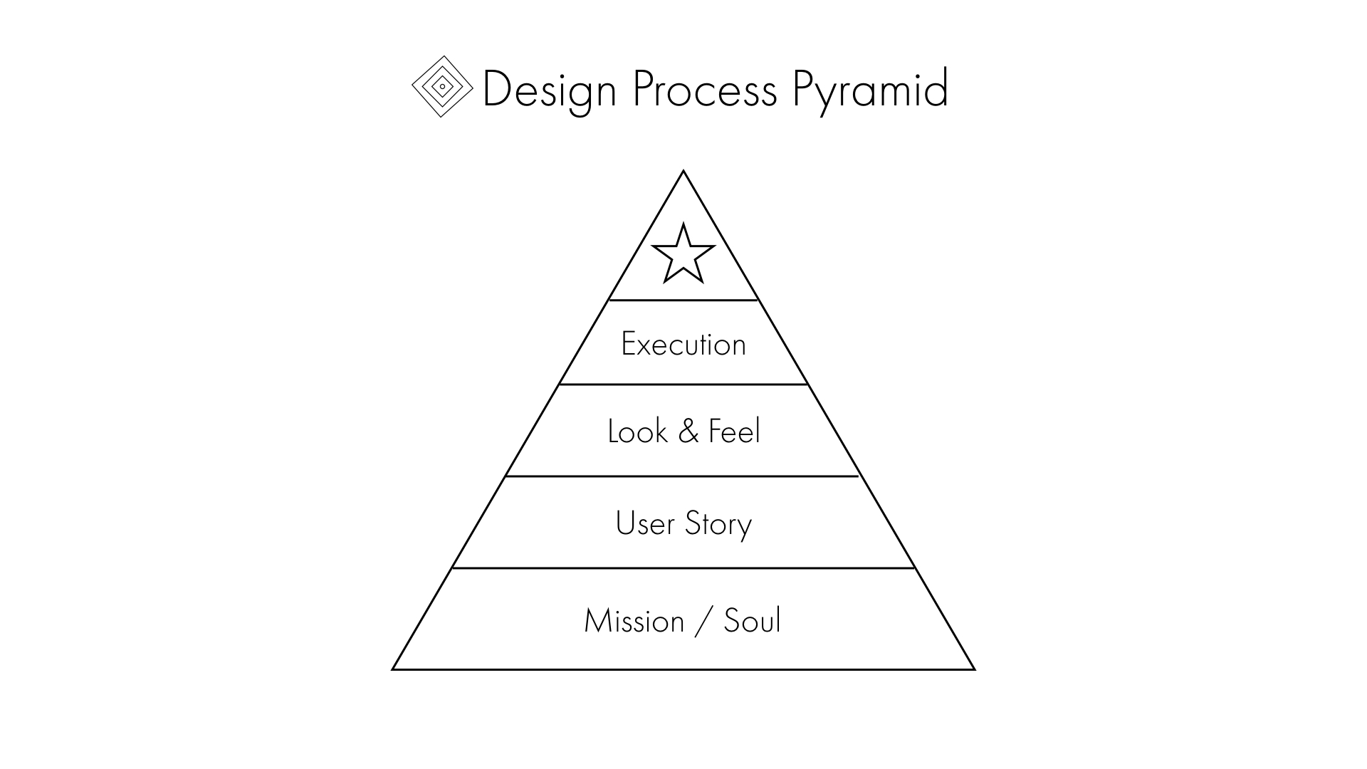 Design Process Pyramid