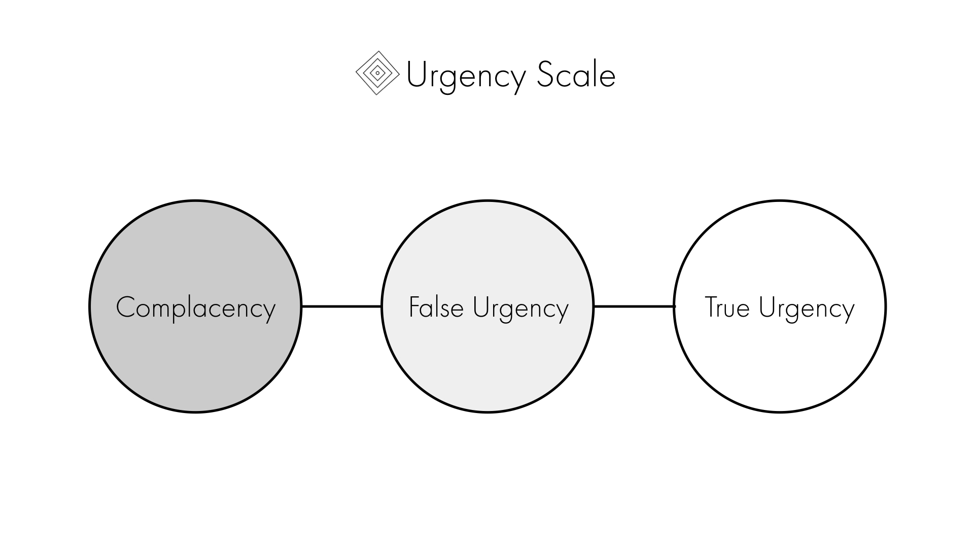 The Urgency Scale.