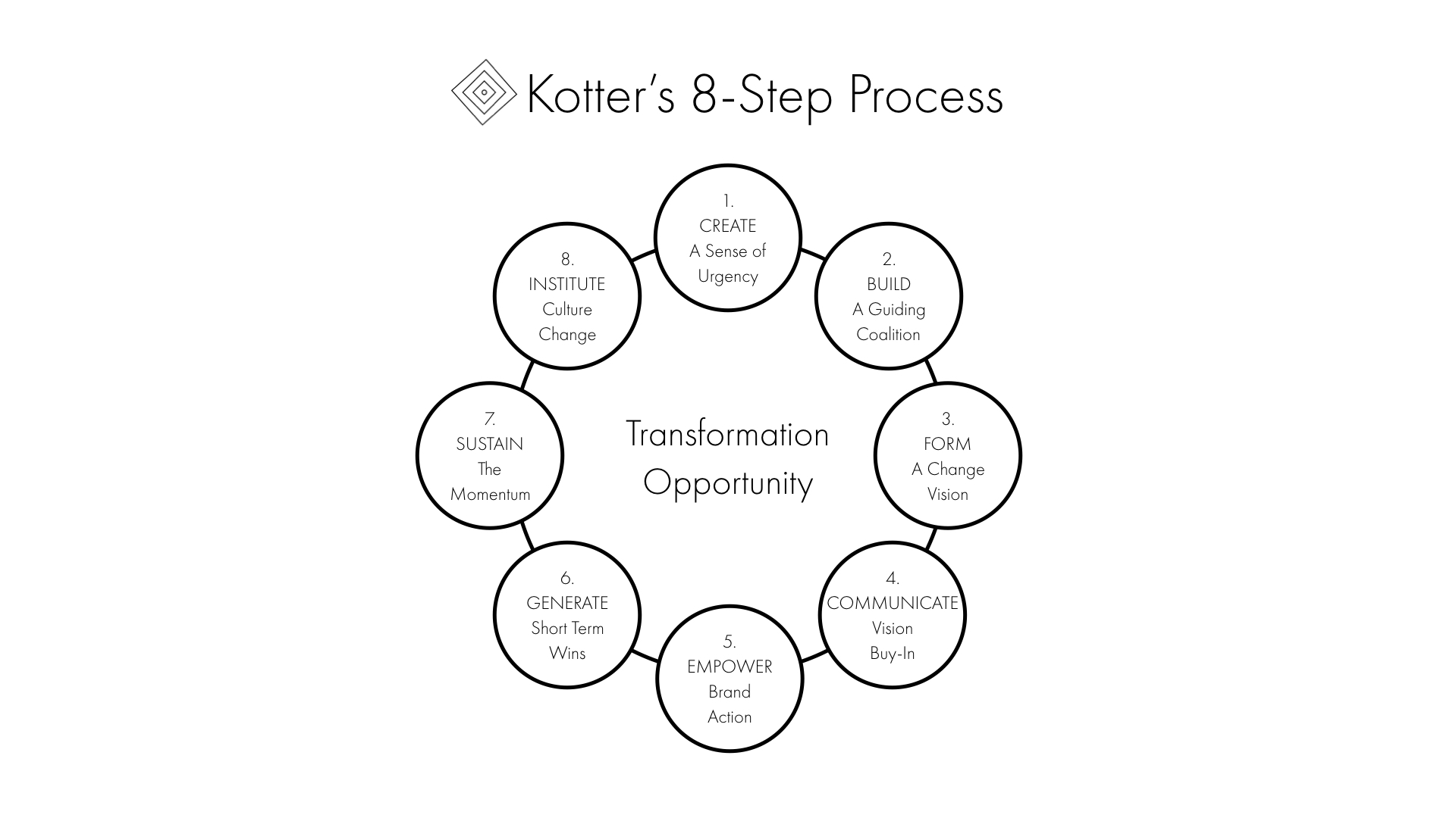 Kotter's 8-Step Process for Leading Change — Strategy Umwelt