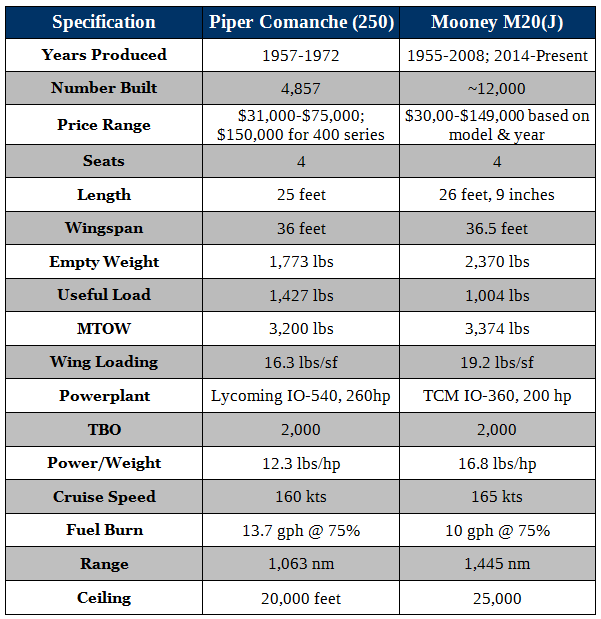 Comparing the Piper Comanche to the Mooney M20 and Mooney M20 vs. Piper Comanche. Comparing The Mooney M20 and Piper Comanche in terms of price, performance, and specifications. Mooney M20 specs and Piper Comanche specs.