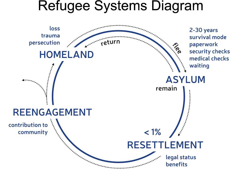 Refugee Systems Diagram.jpg