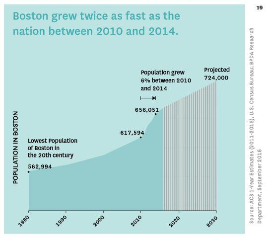Image from  Imagine Boston 2030 draft, p. 19 ; data source: ACS 1-Year Estimates (2011-2015), U.S. Census Bureau; BPDA Research Department, September 2016