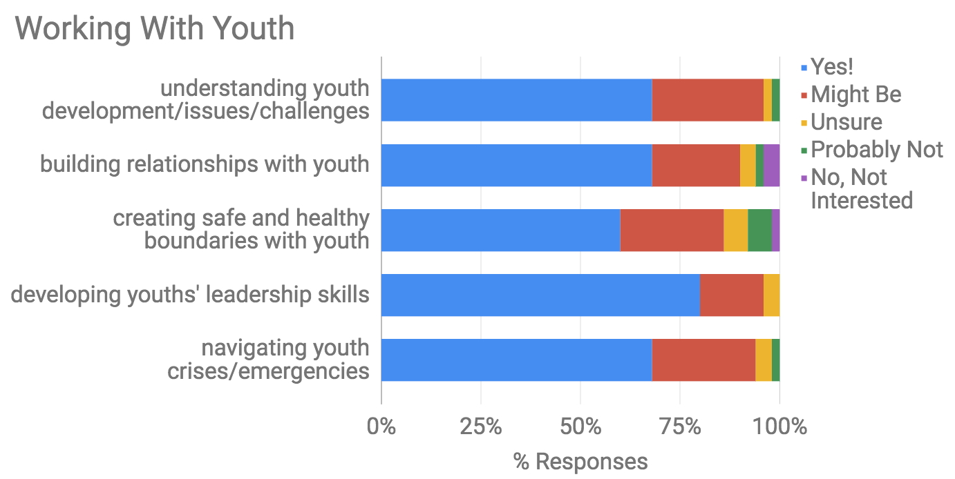 Data Source: Boston Urban Leadership Initiative Survey, 2017. 50 Respondents