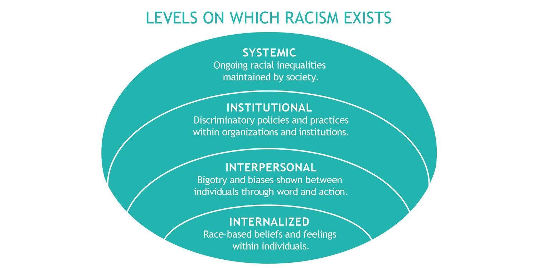 Levels-of-Racism-10.26.17.jpg