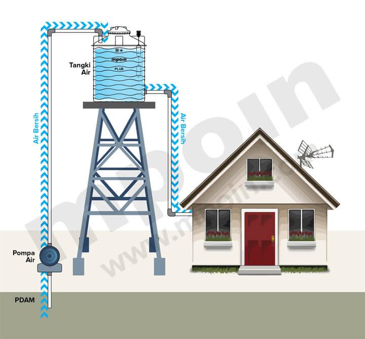 Tutorial cara memasang tangki air di rumah paling mudah dan cepat yang bisa langsung dipraktekkan