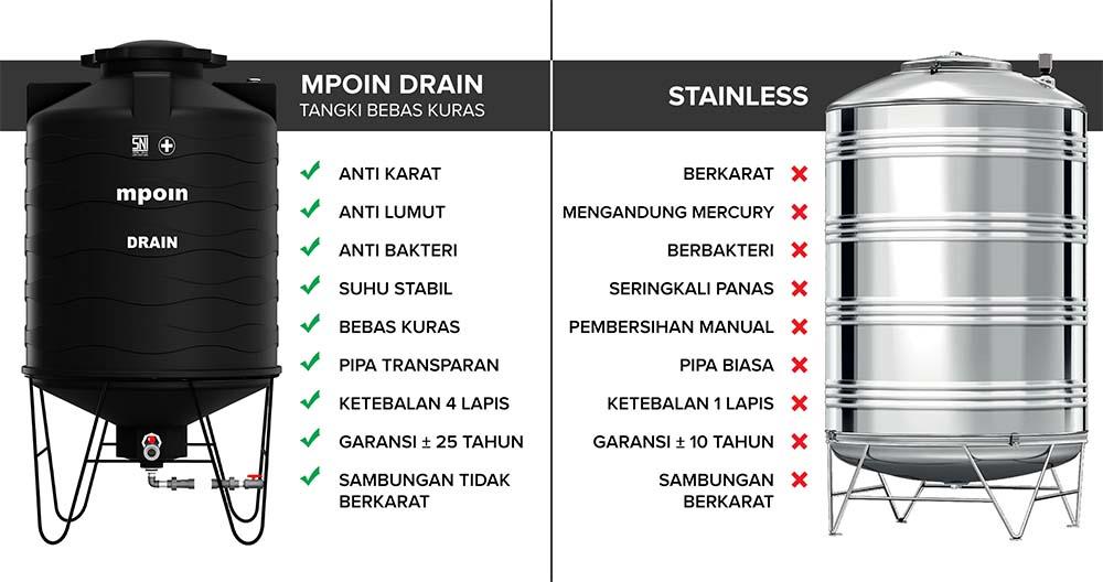 Berikut adalah beberapa fitur keunggulan MPOIN DRAIN daripada stainless steel.