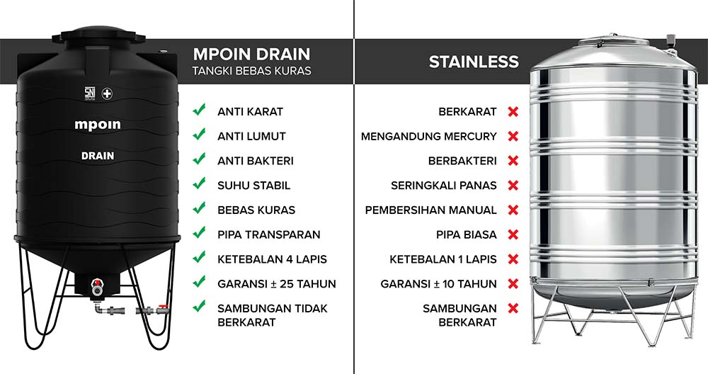 Fitur keunggulan tangki air MPOIN DRAIN daripada tangki air stainless steel.
