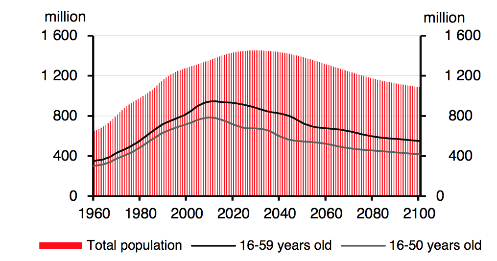 This graphic shows a projection of the demographic development in China: there is clear decline expected for the upcoming decades, especially on the segment between 16 and 50 years old (Source: HSBC).