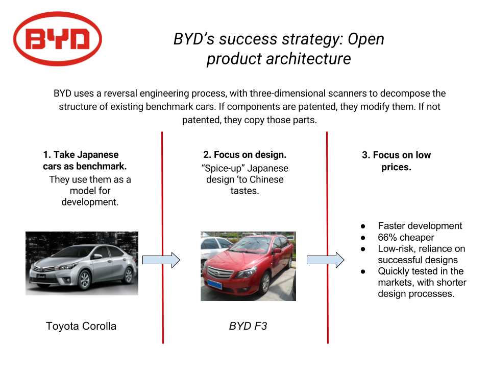The main features of the development process of new cars in BYD explained in a graphic (based on the info provided by Prof. Dr. HAN, Zheng , Chair of Innovation and Entrepreneurship, Tongji University Shanghai).