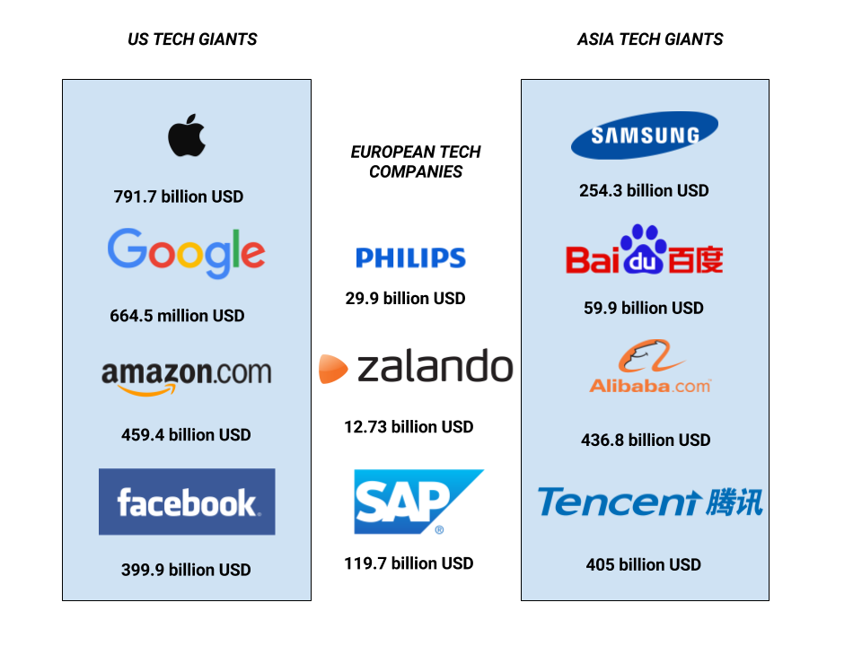 This graphic shows the differences between the market value of US, Asian, and European Internet and Tech companies. Right now, Chinese companies are directly competing with their American counterparts (Source: Wikipedia).