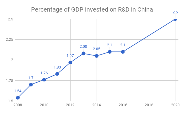 The growing percentage of funds allocated to technology innovation clearly shows China's ambition on innovation leadership (source: Prof. Dr. HAN, Zheng , Chair of Innovation and Entrepreneurship, Tongji University Shanghai)