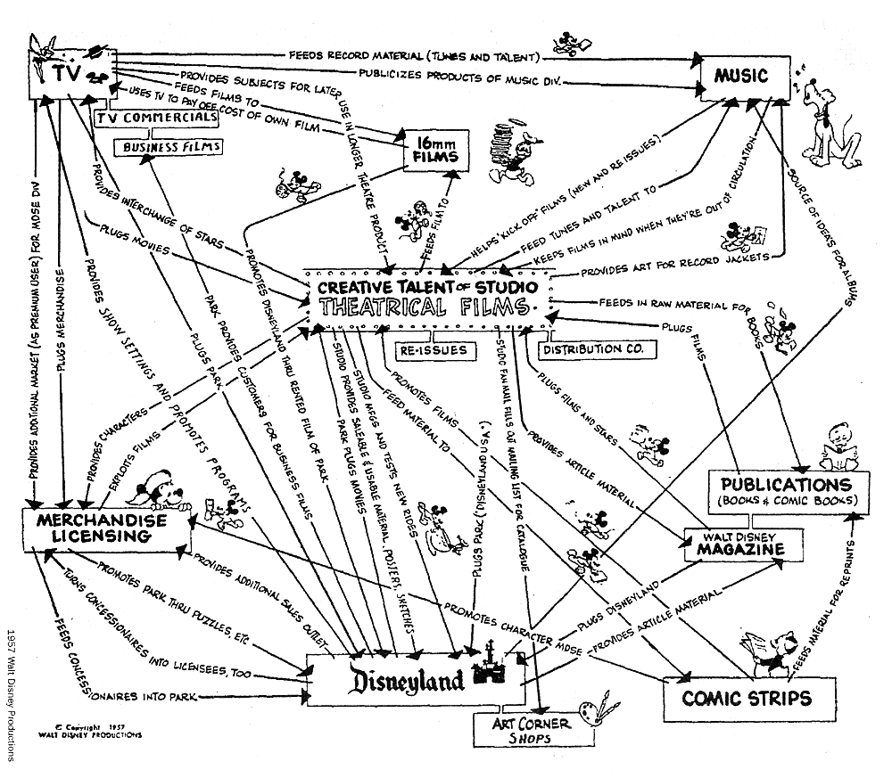 Walt Disney's business model 1957 is an early example of positive loops built to grow the customer base and revenues.